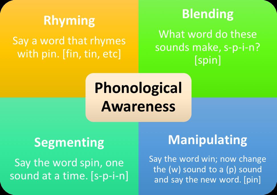 Phonological Awareness Student Engagement Project Nebraska