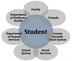 wraparound concept for at-risk students
